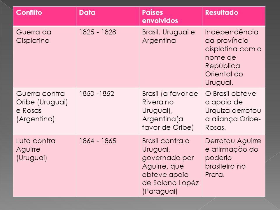 Conflito Data. Países envolvidos. Resultado. Guerra da Cisplatina. 1825 - 1828. Brasil, Uruguai e Argentina.
