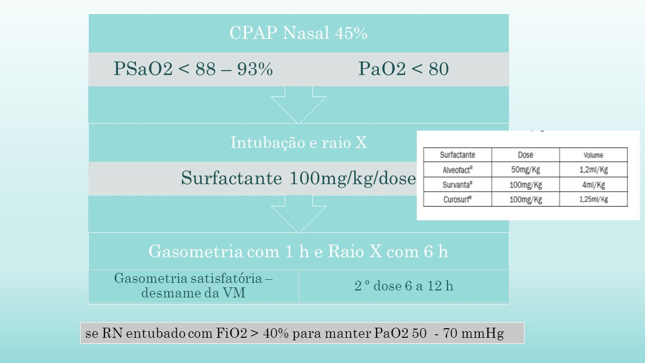 Surfactante 100mg/kg/dose