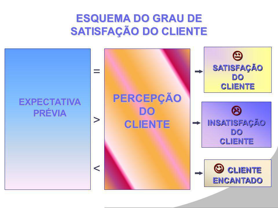 ESQUEMA DO GRAU DE SATISFAÇÃO DO CLIENTE