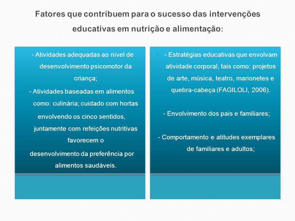 Fatores que contribuem para o sucesso das intervenções educativas em nutrição e alimentação: