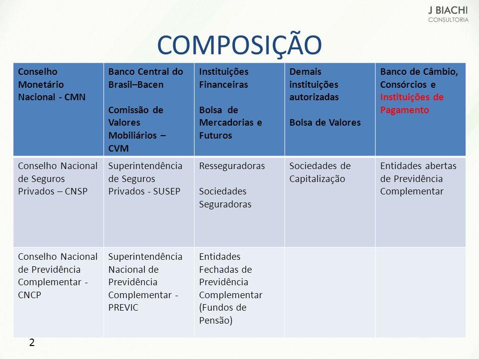 COMPOSIÇÃO Conselho Monetário Nacional - CMN