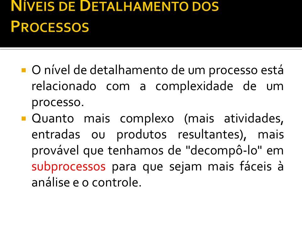Níveis de Detalhamento dos Processos
