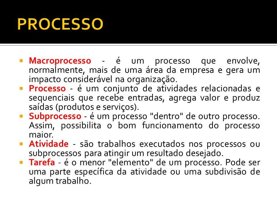 PROCESSO Macroprocesso - é um processo que envolve, normalmente, mais de uma área da empresa e gera um impacto considerável na organização.