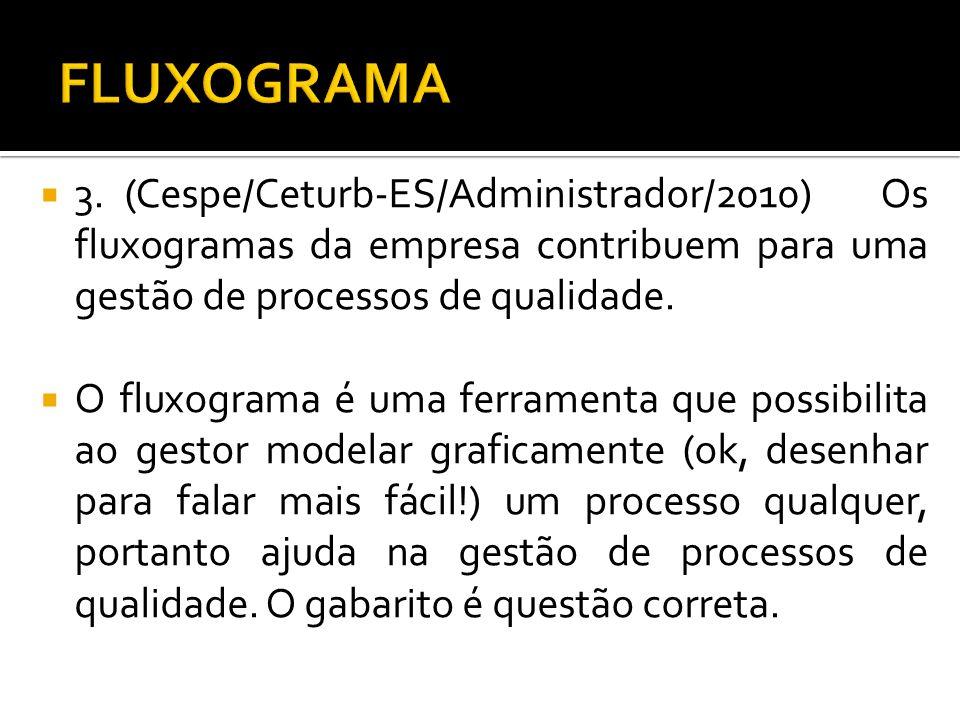 FLUXOGRAMA 3. (Cespe/Ceturb-ES/Administrador/2010) Os fluxogramas da empresa contribuem para uma gestão de processos de qualidade.