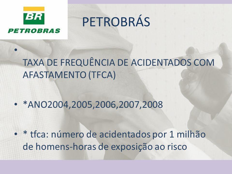 PETROBRÁS TAXA DE FREQUÊNCIA DE ACIDENTADOS COM AFASTAMENTO (TFCA)