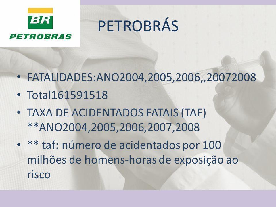 PETROBRÁS FATALIDADES:ANO2004,2005,2006,,20072008 Total161591518