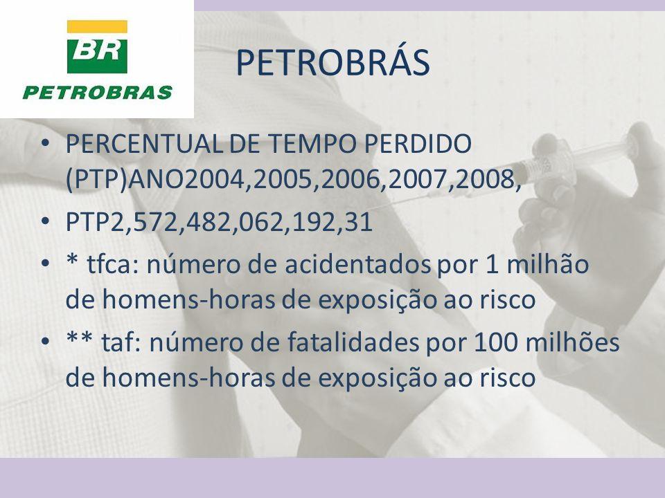 PETROBRÁS PERCENTUAL DE TEMPO PERDIDO (PTP)ANO2004,2005,2006,2007,2008, PTP2,572,482,062,192,31.