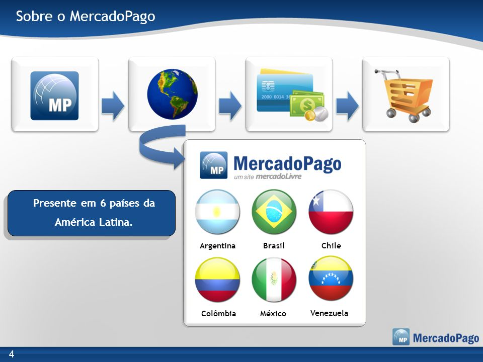 Sobre o MercadoPago Presente em 6 países da América Latina. 4