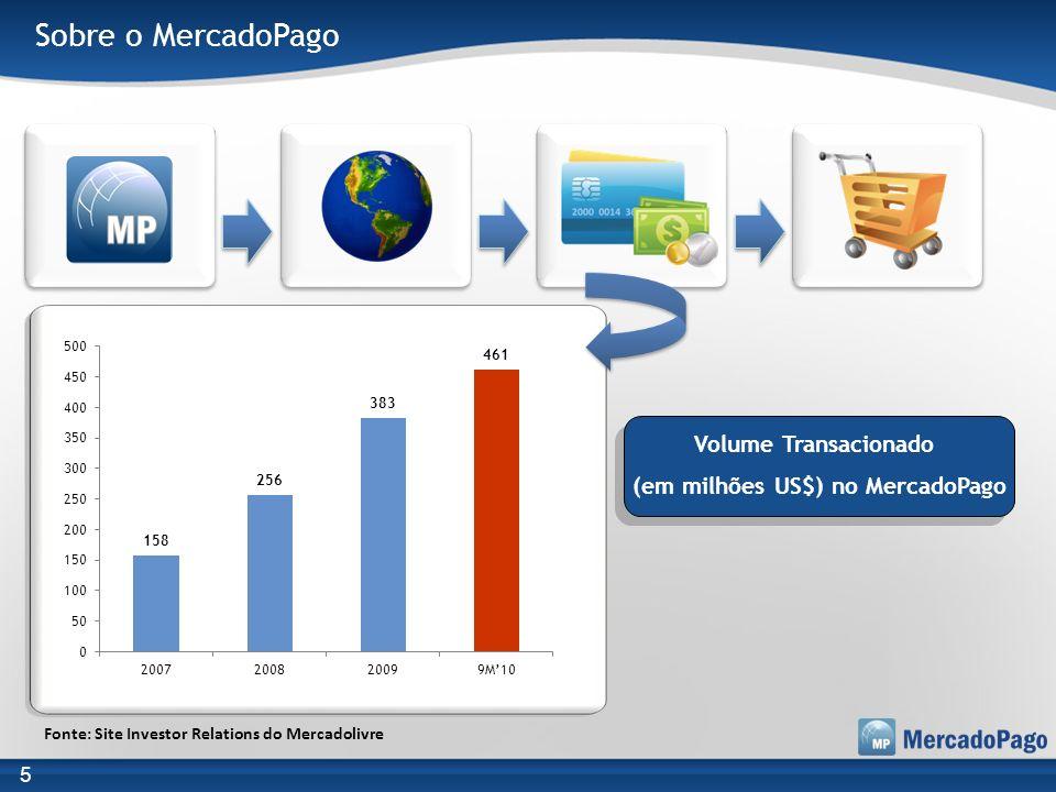 (em milhões US$) no MercadoPago