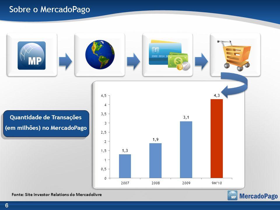 Quantidade de Transações (em milhões) no MercadoPago