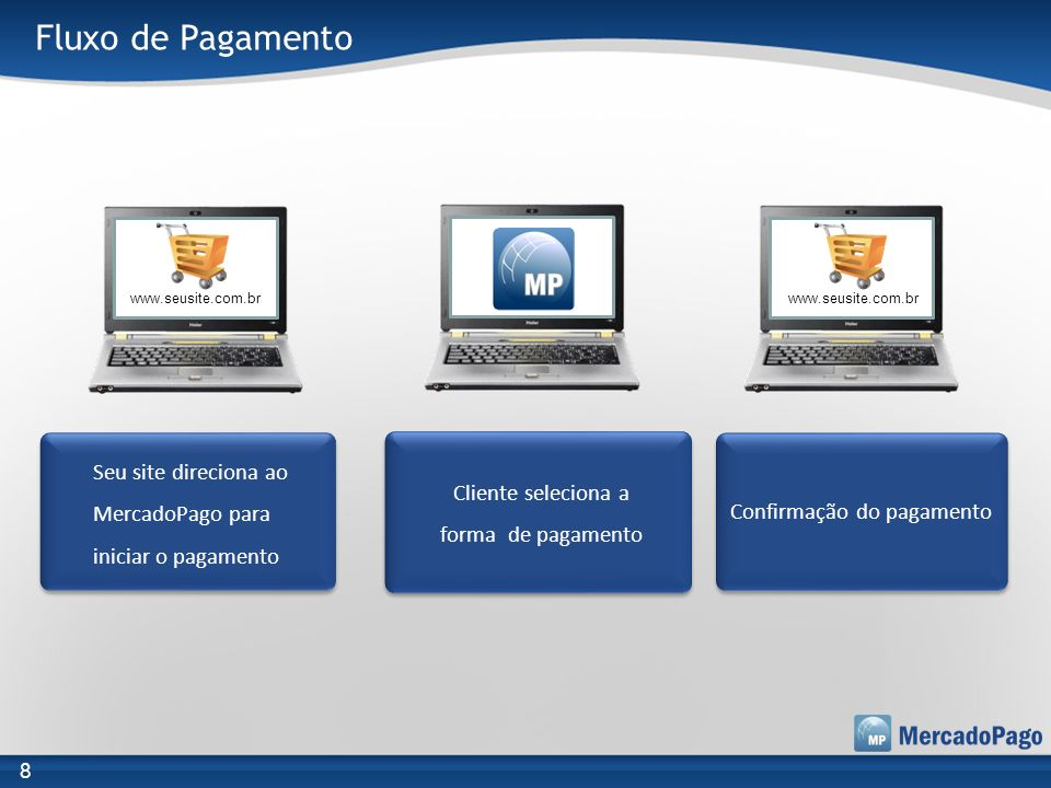Fluxo de Pagamento www.seusite.com.br. www.seusite.com.br. Seu site direciona ao MercadoPago para iniciar o pagamento.
