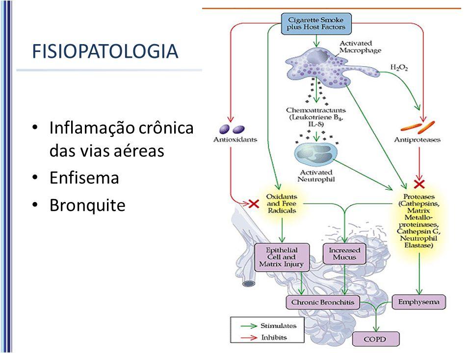 FISIOPATOLOGIA Inflamação crônica das vias aéreas Enfisema Bronquite