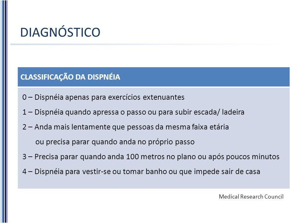 DIAGNÓSTICO CLASSIFICAÇÃO DA DISPNÉIA
