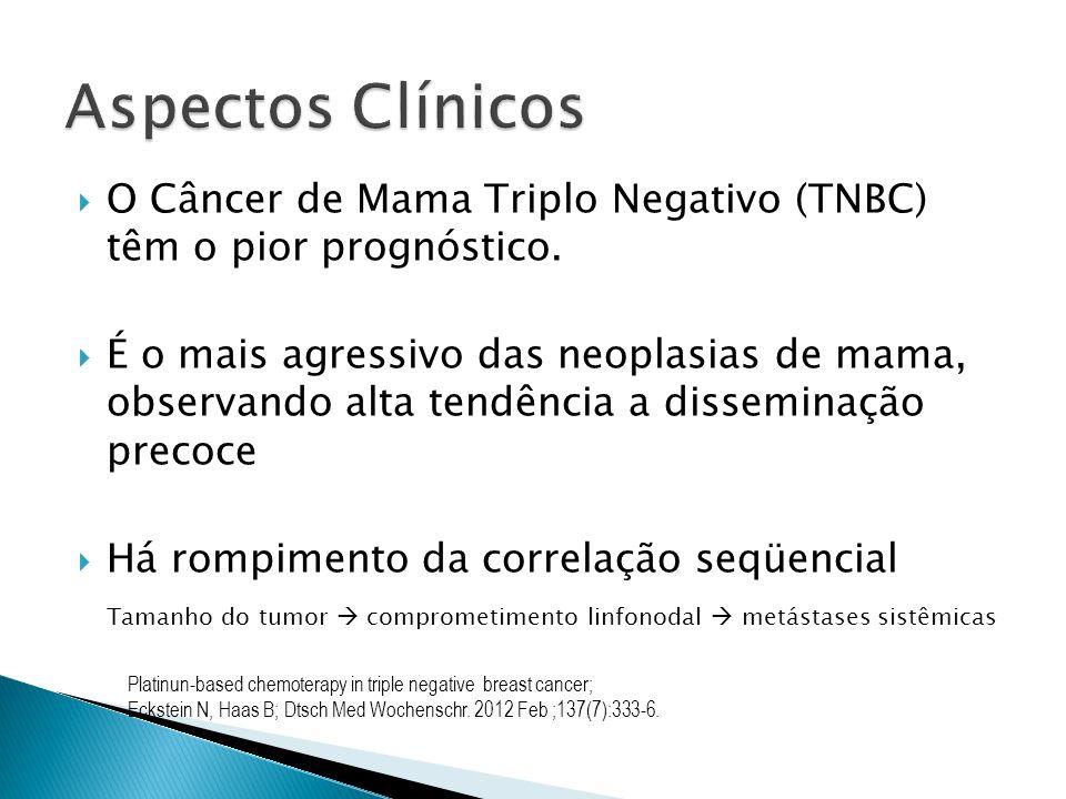 Aspectos Clínicos O Câncer de Mama Triplo Negativo (TNBC) têm o pior prognóstico.