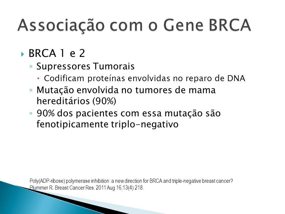 Associação com o Gene BRCA