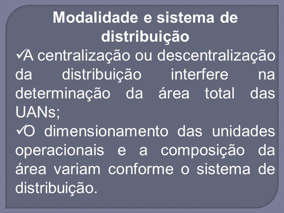 Modalidade e sistema de distribuição