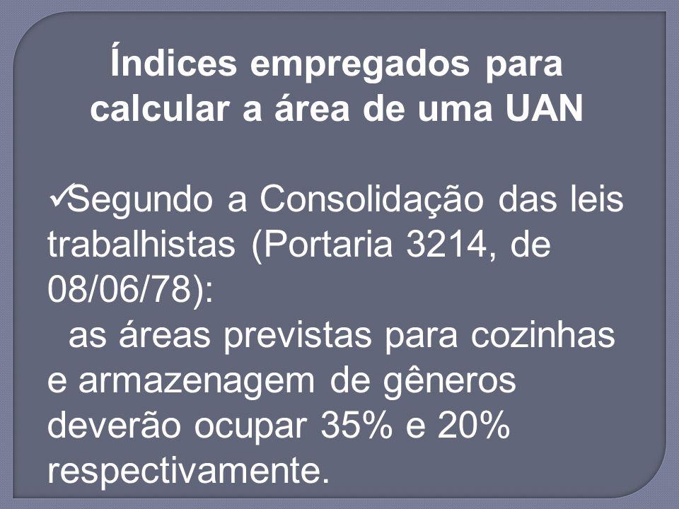 Índices empregados para calcular a área de uma UAN