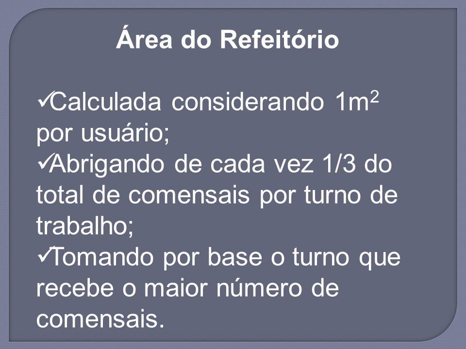 Área do Refeitório Calculada considerando 1m2 por usuário; Abrigando de cada vez 1/3 do total de comensais por turno de trabalho;