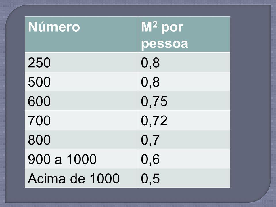 Número M2 por pessoa 250 0,8 500 600 0,75 700 0,72 800 0,7 900 a 1000 0,6 Acima de 1000 0,5