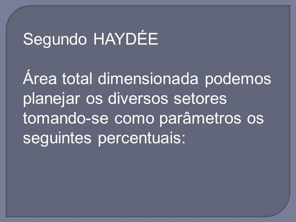 Segundo HAYDÉE Área total dimensionada podemos planejar os diversos setores tomando-se como parâmetros os seguintes percentuais: