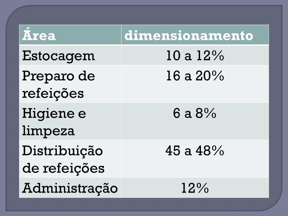 Área dimensionamento. Estocagem. 10 a 12% Preparo de refeições. 16 a 20% Higiene e limpeza. 6 a 8%