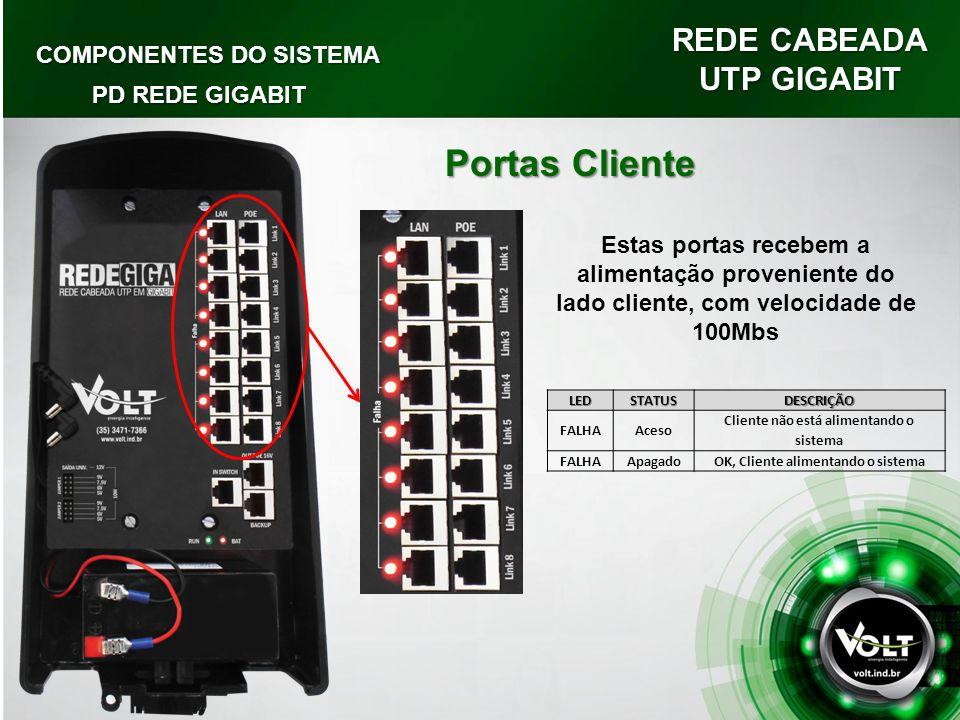 Portas Cliente REDE CABEADA UTP GIGABIT COMPONENTES DO SISTEMA