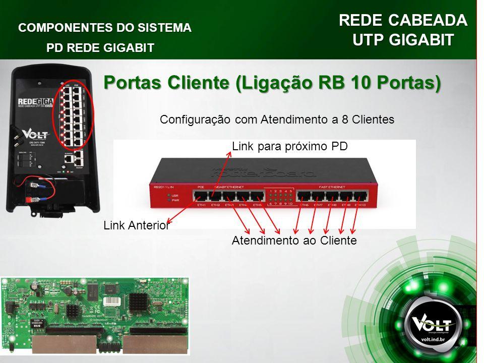 Portas Cliente (Ligação RB 10 Portas)