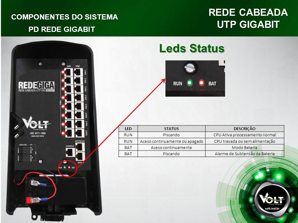 Leds Status REDE CABEADA UTP GIGABIT COMPONENTES DO SISTEMA