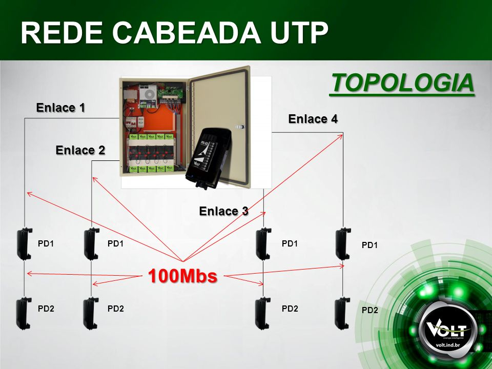 REDE CABEADA UTP TOPOLOGIA 100Mbs Enlace 1 Enlace 4 Enlace 2 Enlace 3