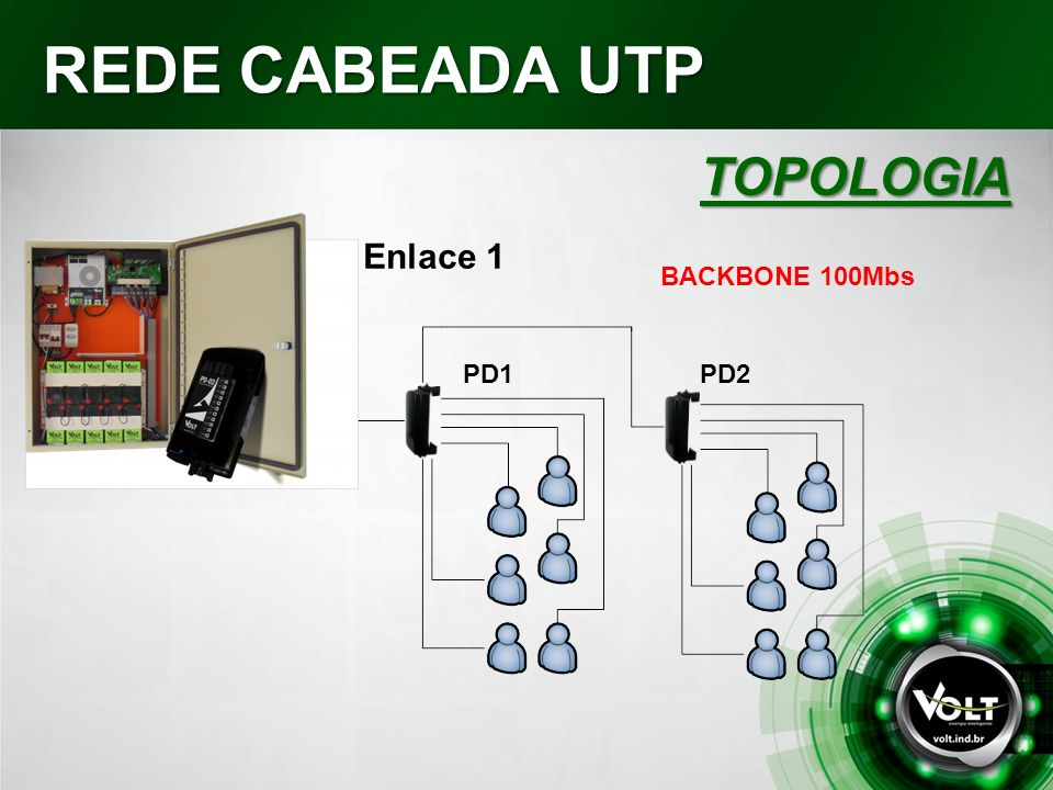 REDE CABEADA UTP TOPOLOGIA Enlace 1 BACKBONE 100Mbs PD1 PD2