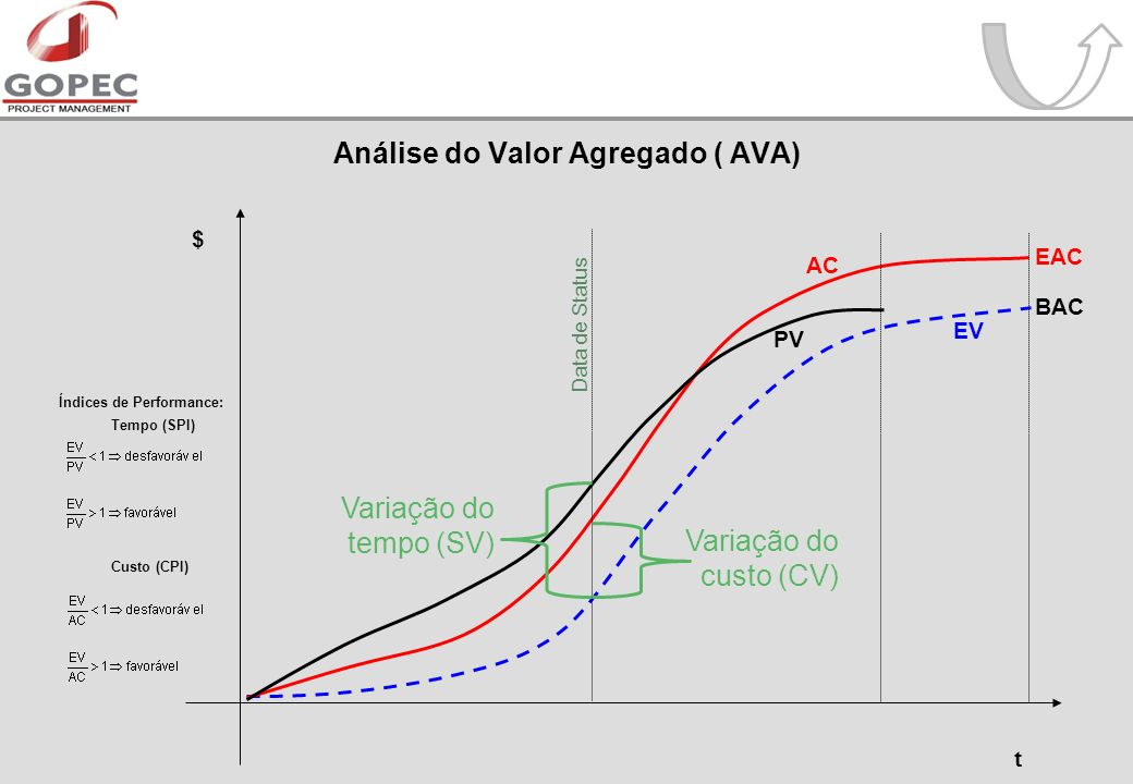 Análise do Valor Agregado ( AVA)