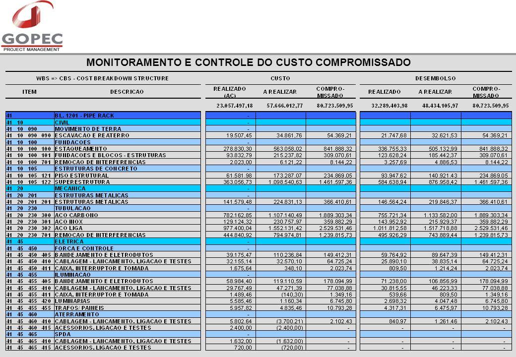 MONITORAMENTO E CONTROLE DO CUSTO COMPROMISSADO