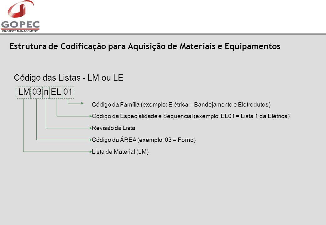 Estrutura de Codificação para Aquisição de Materiais e Equipamentos