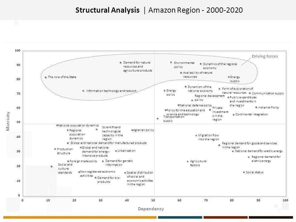 Structural Analysis | Amazon Region - 2000-2020