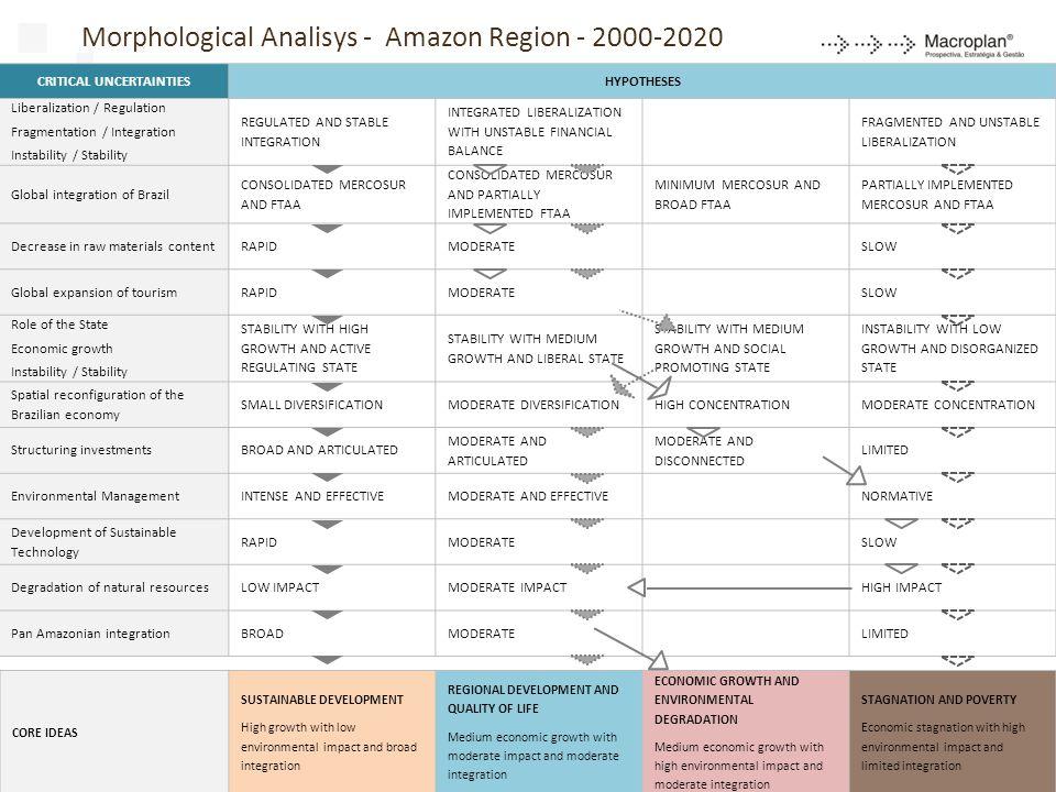 Morphological Analisys - Amazon Region - 2000-2020
