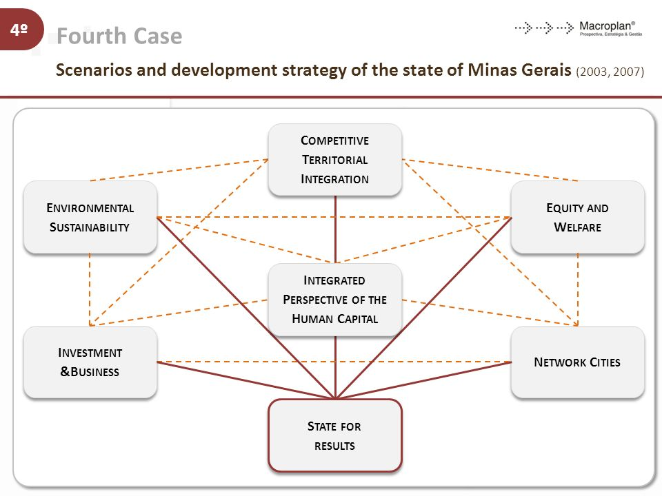 Fourth Case Scenarios and development strategy of the state of Minas Gerais (2003, 2007)