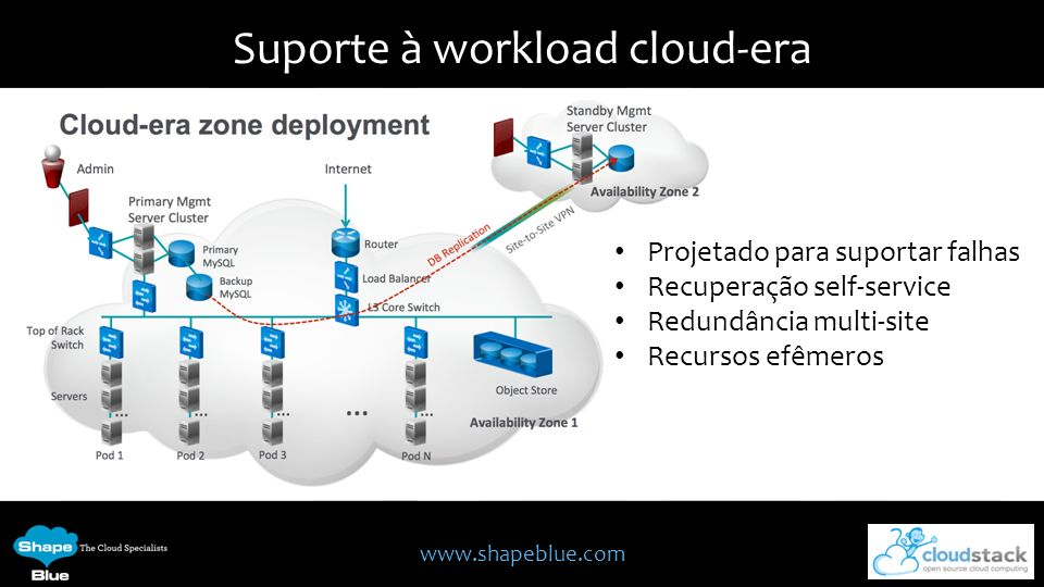 Suporte à workload cloud-era