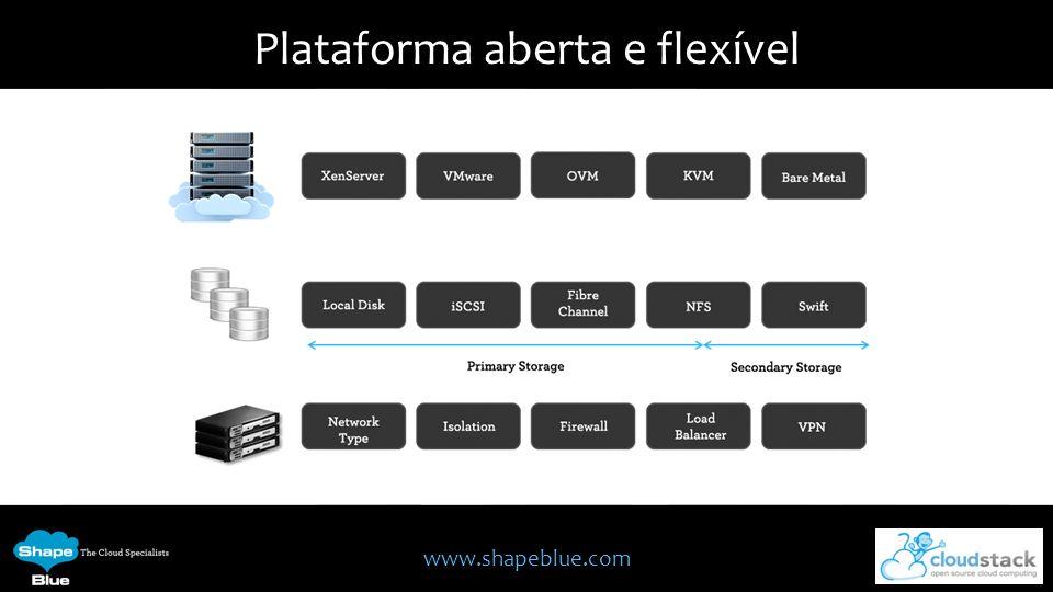 Plataforma aberta e flexível