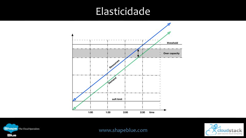 Elasticidade Próximo: Escalável