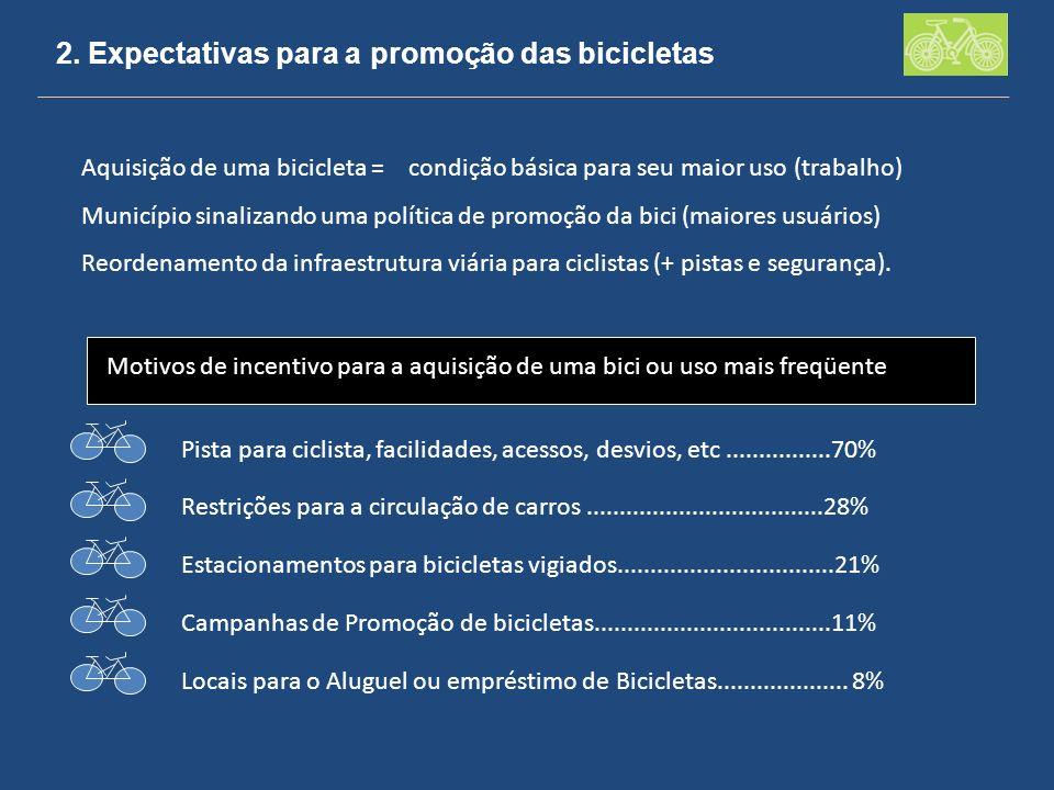 2. Expectativas para a promoção das bicicletas