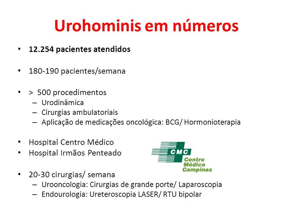 Urohominis em números 12.254 pacientes atendidos