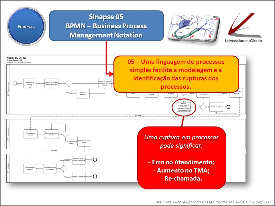 BPMN – Business Process Management Notation