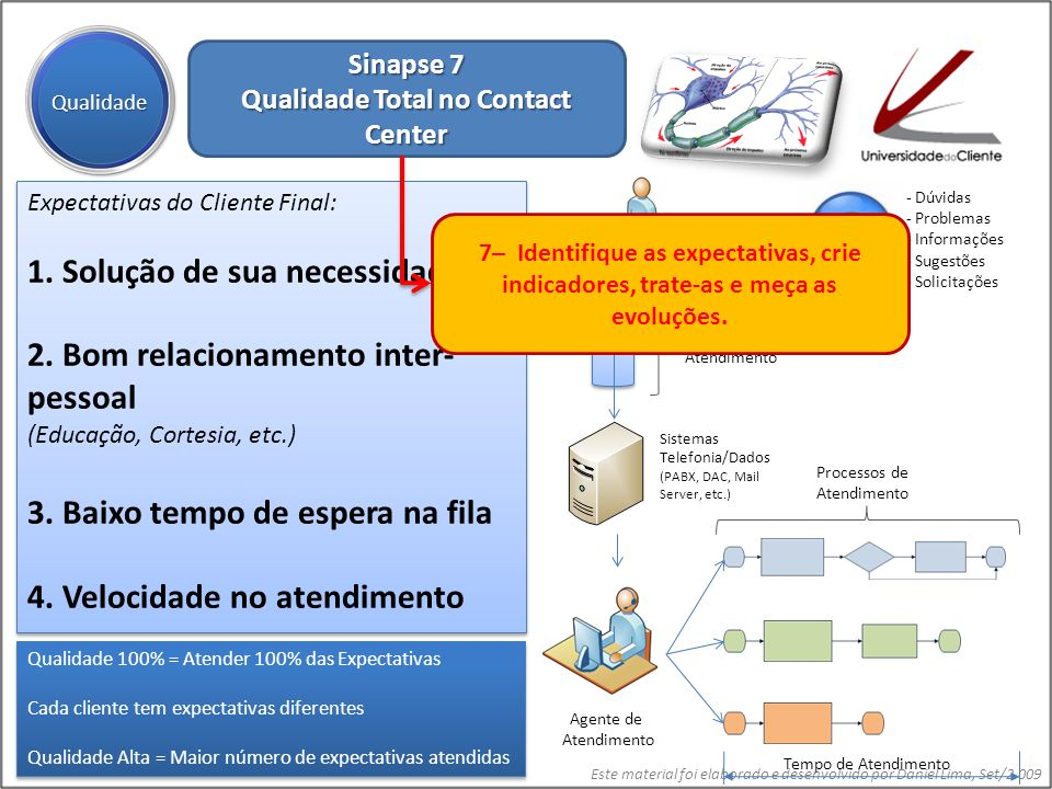 Qualidade Total no Contact Center