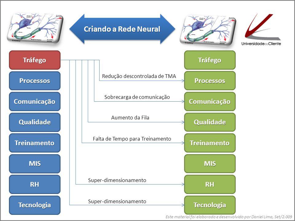 Criando a Rede Neural Tráfego Tráfego Processos Processos Comunicação
