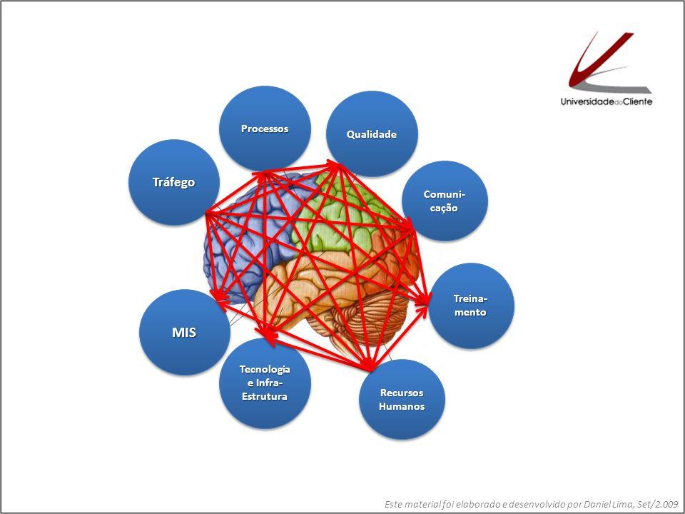 Tecnologia e Infra-Estrutura