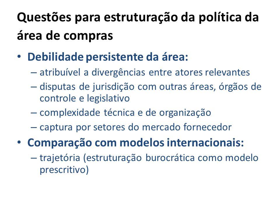 Questões para estruturação da política da área de compras