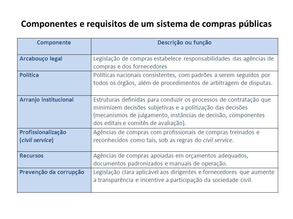 Componentes e requisitos de um sistema de compras públicas