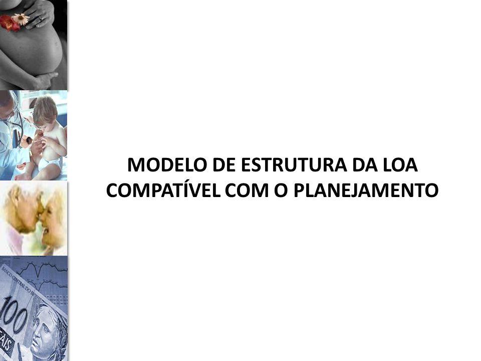 MODELO DE ESTRUTURA DA LOA COMPATÍVEL COM O PLANEJAMENTO