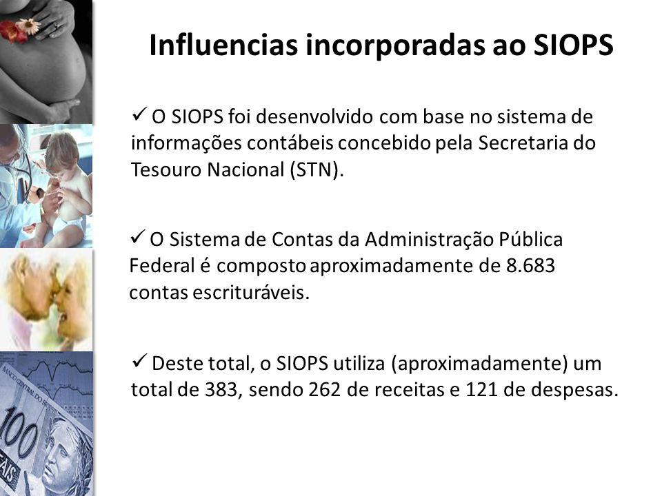 Influencias incorporadas ao SIOPS