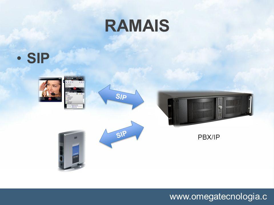 RAMAIS SIP. SIP. PBX/IP. SIP. SIP - Ramais que são autenticados através de um ATA ou SOFTPHONE.